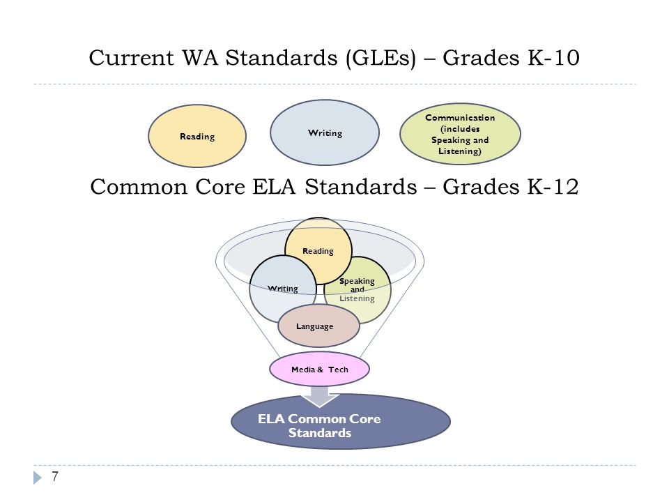 Current WA Standards (GLEs) – Grades K-10 Common Core ELA Standards – Grades K-12 Reading Writing Communication (includes Speaking and Listening) Lang