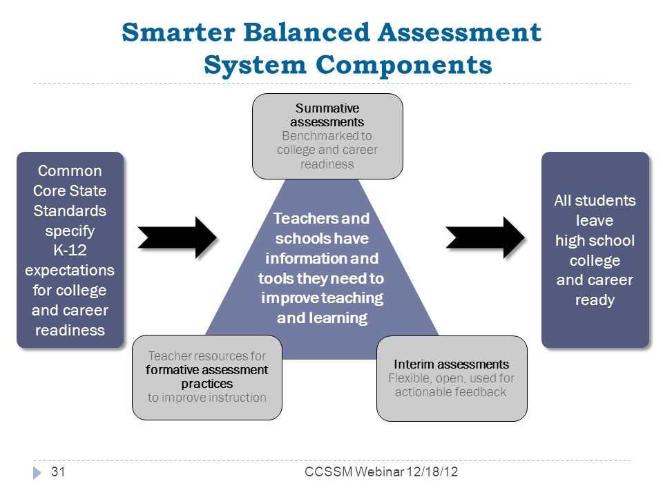 Smarter Balanced Assessment System Components Common Core State Standards specify K-12 expectations for college and career readiness Common Core State Standards specify K-12 expectations for college and career readiness All students leave high school college and career ready Teachers and schools have information and tools they need to improve teaching and learning Interim assessments Flexible, open, used for actionable feedback Summative assessments Benchmarked to college and career readiness Teacher resources for formative assessment practices to improve instruction CCSSM Webinar 12/18/1231