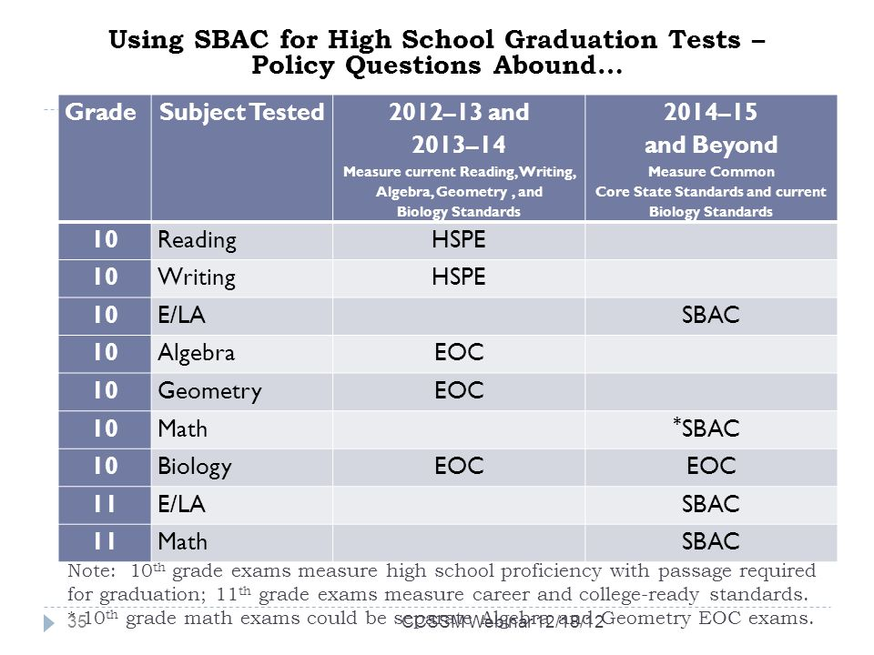 Note: 10 th grade exams measure high school proficiency with passage required for graduation; 11 th grade exams measure career and college-ready standards.