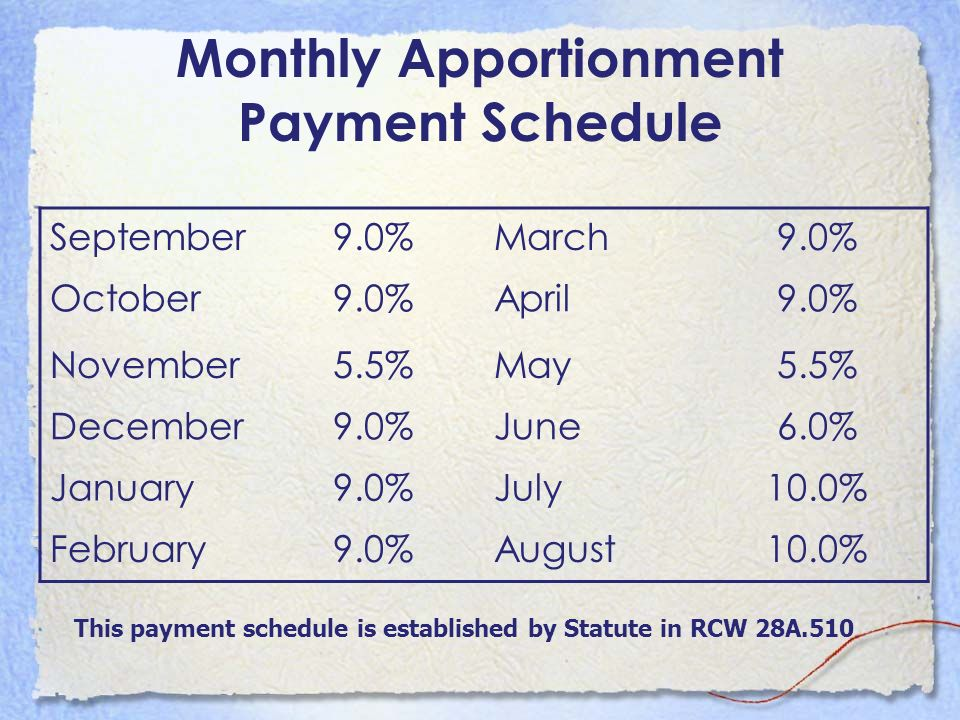Monthly Apportionment Payment Schedule September9.0%March9.0% October9.0%April9.0% November5.5%May5.5% December9.0%June6.0% January9.0%July10.0% Febru