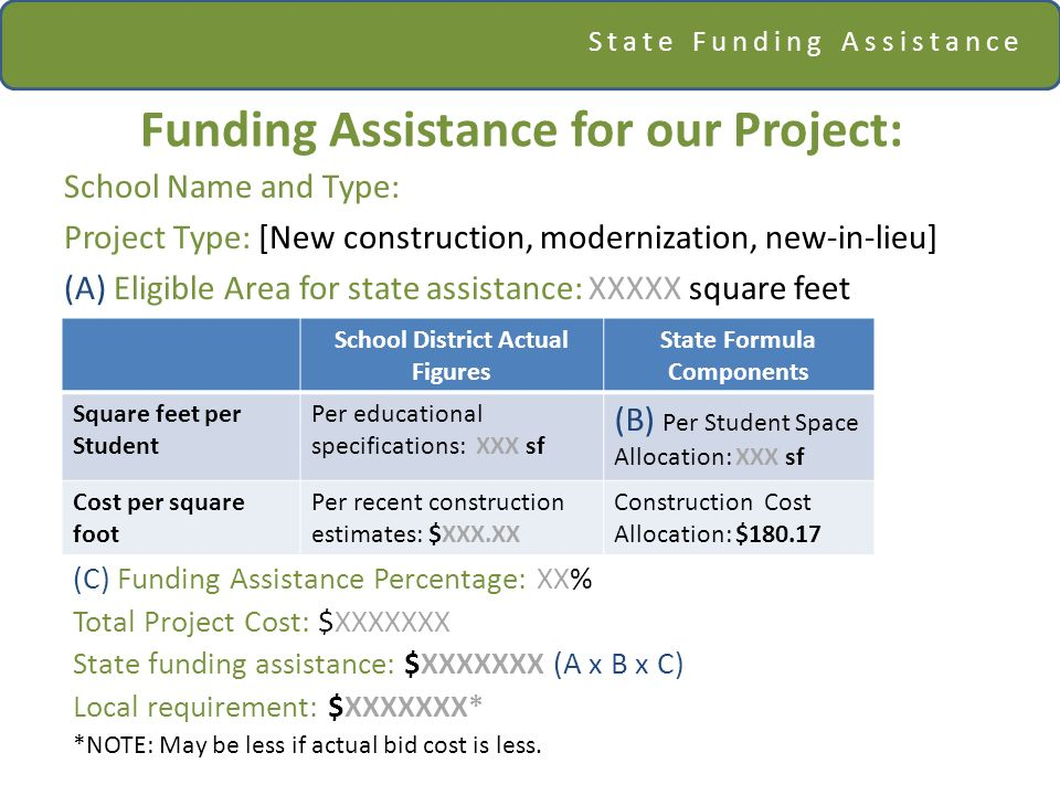 State Funding Assistance Funding Assistance for our Project: School Name and Type: Project Type: [New construction, modernization, new-in-lieu] (A) Eligible Area for state assistance: XXXXX square feet School District Actual Figures State Formula Components Square feet per Student Per educational specifications: XXX sf (B) Per Student Space Allocation: XXX sf Cost per square foot Per recent construction estimates: $XXX.XX Construction Cost Allocation: $ (C) Funding Assistance Percentage: XX% Total Project Cost: $XXXXXXX State funding assistance: $XXXXXXX (A x B x C) Local requirement: $XXXXXXX* *NOTE: May be less if actual bid cost is less.