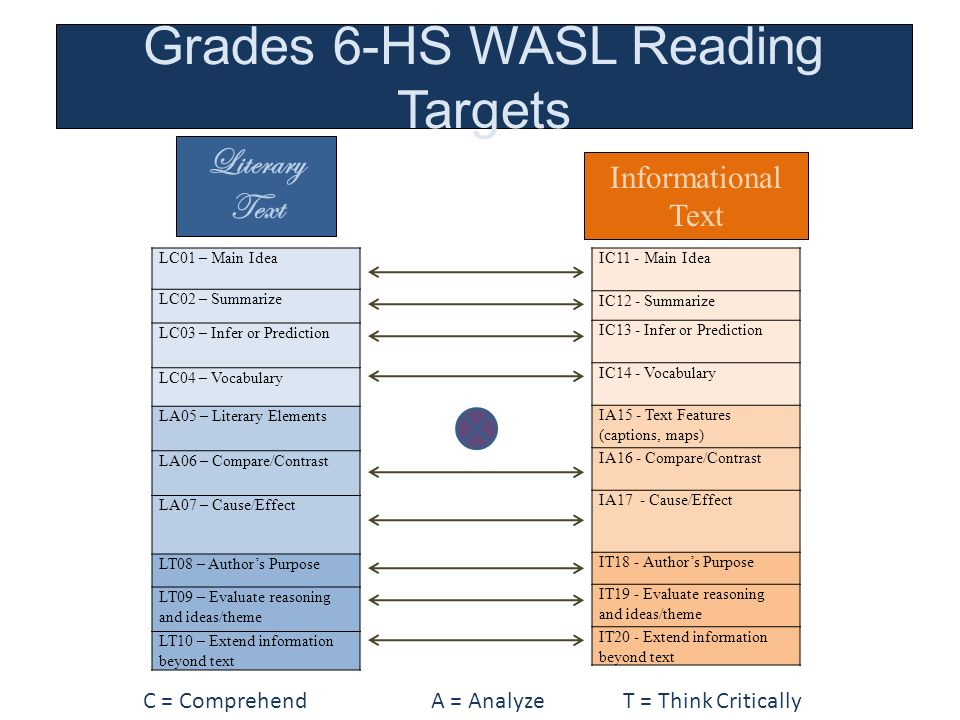 Grades 6-HS WASL Reading Targets Informational Text Literary Text LC01 – Main Idea LC02 – Summarize LC03 – Infer or Prediction LC04 – Vocabulary LA05