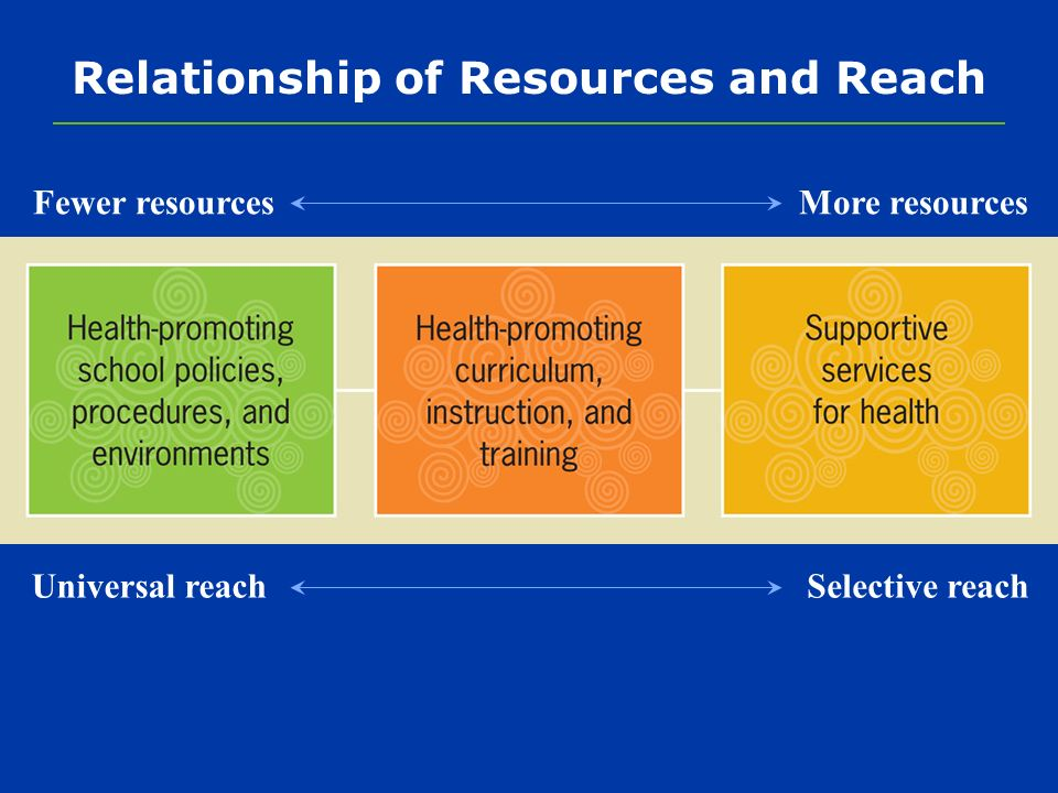 Relationship of Resources and Reach Fewer resourcesMore resources Universal reachSelective reach