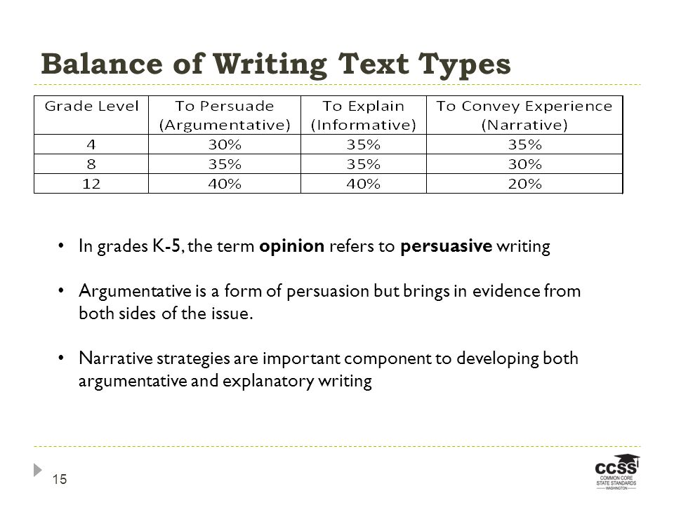 Balance of Writing Text Types In grades K-5, the term opinion refers to persuasive writing Argumentative is a form of persuasion but brings in evidence from both sides of the issue.
