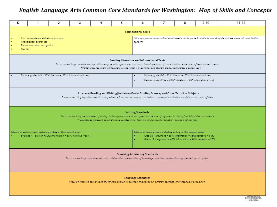 K123456789-1011-12 Foundational Skills Print concepts and alphabetic principle Phonological awareness Phonics and word recognition Fluency Although foundational skills are addressed prior to grade 6, students who struggle in these areas will need further support.