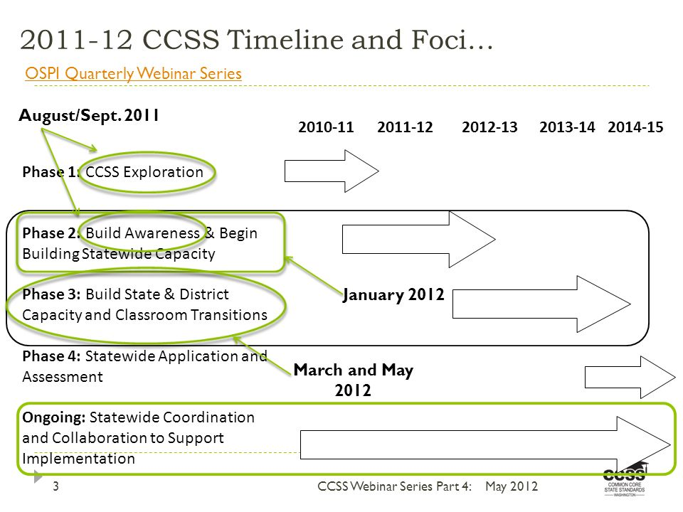 2011-12 CCSS Timeline and Foci… 2010-112011-122012-132013-142014-15 Phase 1: CCSS Exploration Phase 2: Build Awareness & Begin Building Statewide Capacity Phase 3: Build State & District Capacity and Classroom Transitions Phase 4: Statewide Application and Assessment Ongoing: Statewide Coordination and Collaboration to Support Implementation CCSS Webinar Series Part 4:3May 2012 August/Sept.