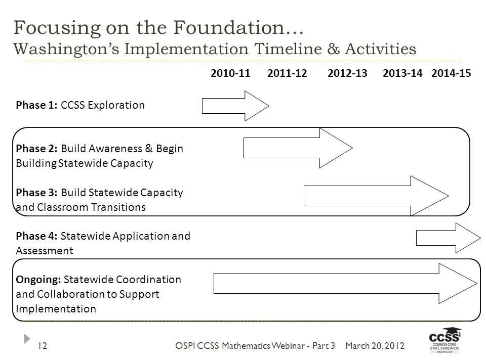 Focusing on the Foundation… Washingtons Implementation Timeline & Activities 2010-112011-122012-132013-142014-15 Phase 1: CCSS Exploration Phase 2: Build Awareness & Begin Building Statewide Capacity Phase 3: Build Statewide Capacity and Classroom Transitions Phase 4: Statewide Application and Assessment Ongoing: Statewide Coordination and Collaboration to Support Implementation OSPI CCSS Mathematics Webinar - Part 312March 20, 2012