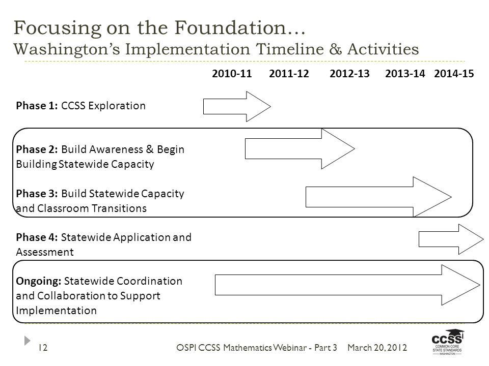 Focusing on the Foundation… Washingtons Implementation Timeline & Activities 2010-112011-122012-132013-142014-15 Phase 1: CCSS Exploration Phase 2: Bu