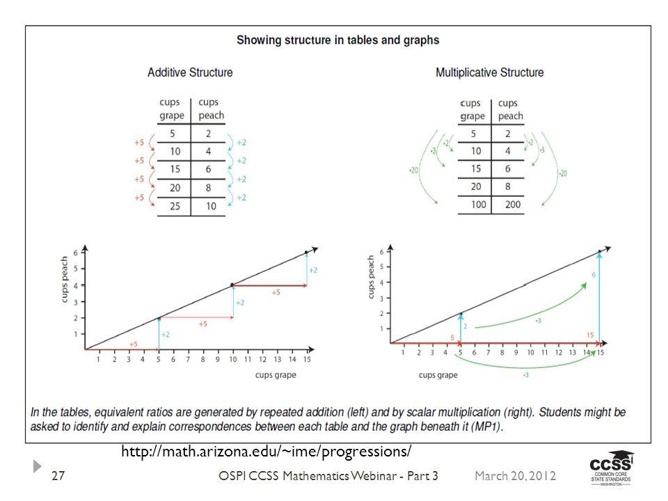 March 20, 2012OSPI CCSS Mathematics Webinar - Part 327 http://math.arizona.edu/~ime/progressions/