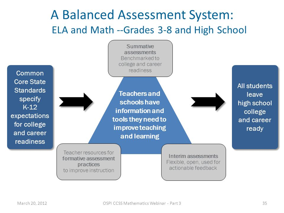 A Balanced Assessment System: ELA and Math --Grades 3-8 and High School Common Core State Standards specify K-12 expectations for college and career r