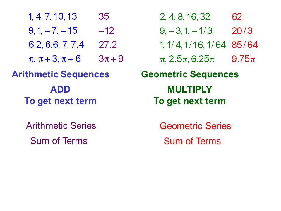 Arithmetic Sequences ADD To get next term Geometric Sequences MULTIPLY To get next term Arithmetic Series Sum of Terms Geometric Series Sum of Terms