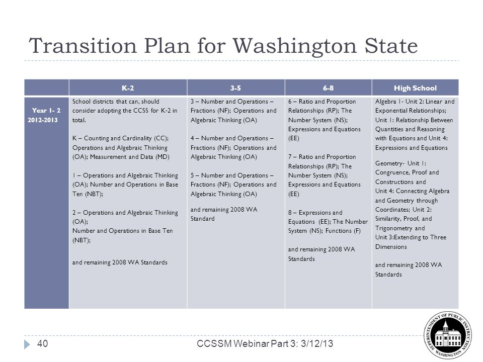 Transition Plan for Washington State K-23-56-8High School Year 1- 2 2012-2013 School districts that can, should consider adopting the CCSS for K-2 in total.