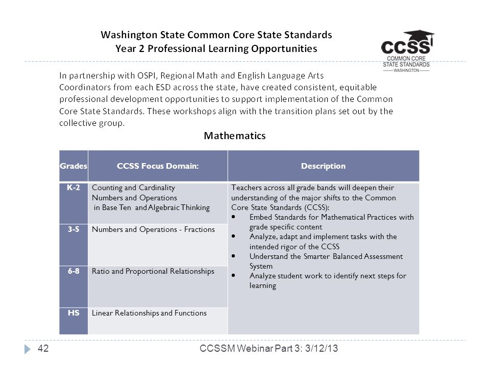 CCSSM Webinar Part 3: 3/12/1342 GradesCCSS Focus Domain:Description K-2Counting and Cardinality Numbers and Operations in Base Ten and Algebraic Thinking Teachers across all grade bands will deepen their understanding of the major shifts to the Common Core State Standards (CCSS): Embed Standards for Mathematical Practices with grade specific content Analyze, adapt and implement tasks with the intended rigor of the CCSS Understand the Smarter Balanced Assessment System Analyze student work to identify next steps for learning 3-5Numbers and Operations - Fractions 6-8Ratio and Proportional Relationships HSLinear Relationships and Functions