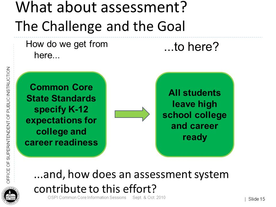 | Slide 15 OFFICE OF SUPERINTENDENT OF PUBLIC INSTRUCTION What about assessment.