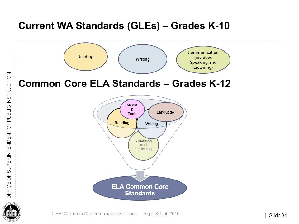 | Slide 34 OFFICE OF SUPERINTENDENT OF PUBLIC INSTRUCTION Current WA Standards (GLEs) – Grades K-10 Common Core ELA Standards – Grades K-12 Reading Writing Communication (includes Speaking and Listening) Language Media & Tech OSPI Common Core Information Sessions Sept.