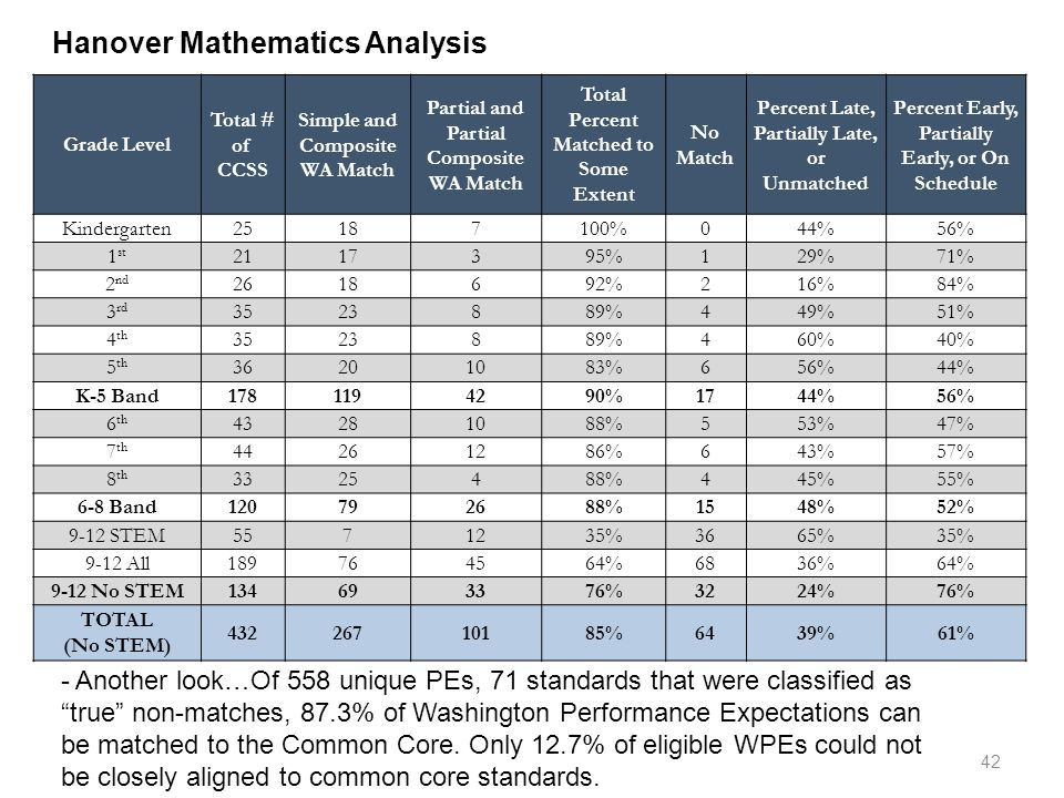 Hanover Mathematics Analysis - Another look…Of 558 unique PEs, 71 standards that were classified as true non-matches, 87.3% of Washington Performance Expectations can be matched to the Common Core.