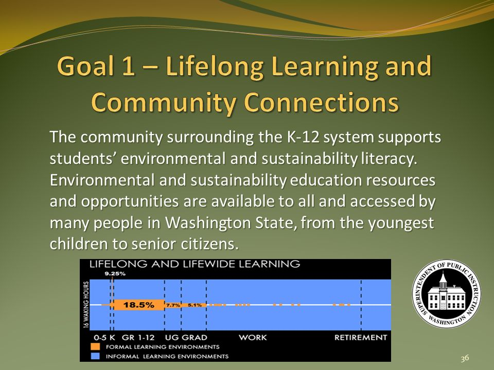 The community surrounding the K-12 system supports students environmental and sustainability literacy.
