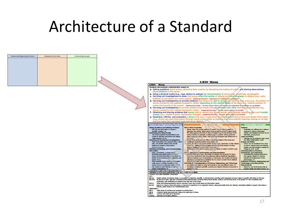 Architecture of a Standard 17