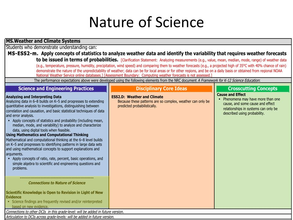 22 Nature of Science