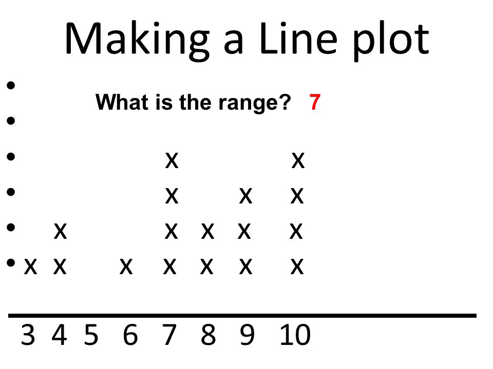Making a Line plot x x x x x x x x x x x x x x x x x 3 4 5 6 7 8 9 10 What is the range?7
