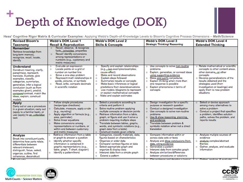 + Depth of Knowledge (DOK)