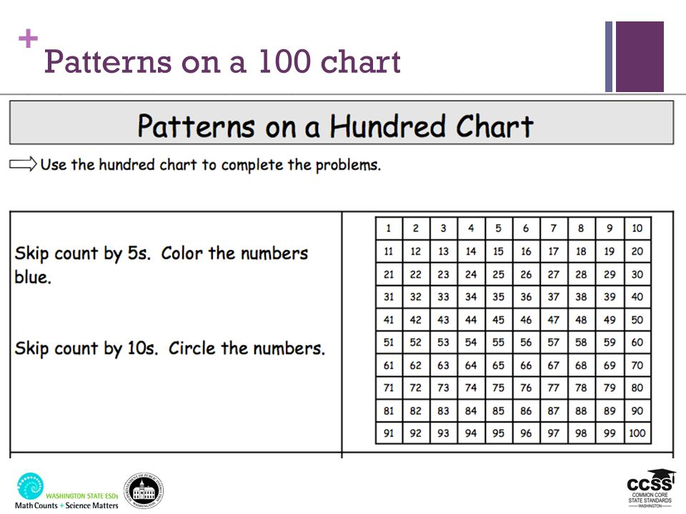 + Patterns on a 100 chart