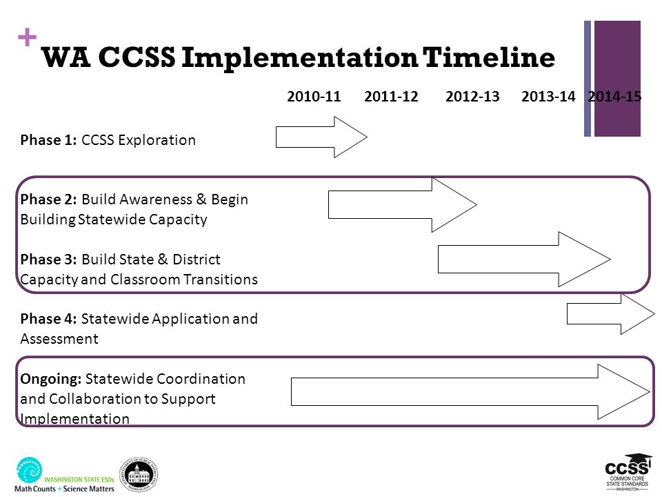 + WA CCSS Implementation Timeline 2010-112011-122012-132013-142014-15 Phase 1: CCSS Exploration Phase 2: Build Awareness & Begin Building Statewide Ca