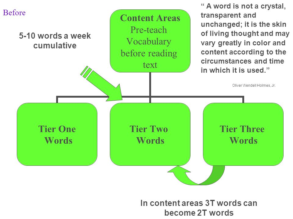 5-10 words a week cumulative In content areas 3T words can become 2T words A word is not a crystal, transparent and unchanged; it is the skin of livin