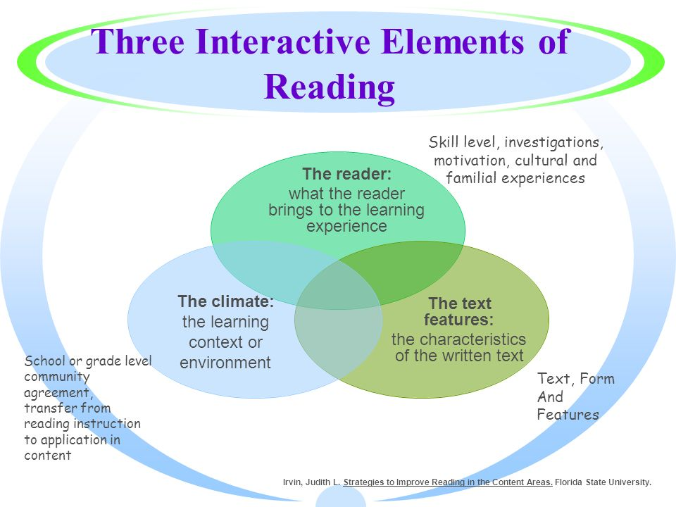 Three Interactive Elements of Reading Irvin, Judith L. Strategies to Improve Reading in the Content Areas. Florida State University. The reader: what