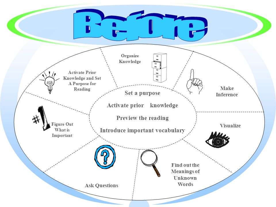 Activate Prior Knowledge and Set A Purpose for Reading Figure Out What is Important Organize Knowledge Make Inference Find out the Meanings of Unknown