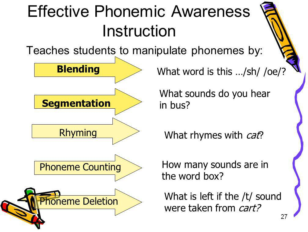 27 Effective Phonemic Awareness Instruction Teaches students to manipulate phonemes by: Blending Segmentation Phoneme Counting Phoneme Deletion What r