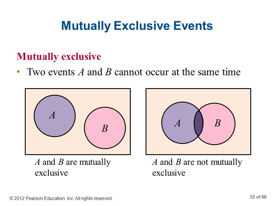 Mutually Exclusive Events Mutually exclusive Two events A and B cannot occur at the same time A B AB A and B are mutually exclusive A and B are not mu