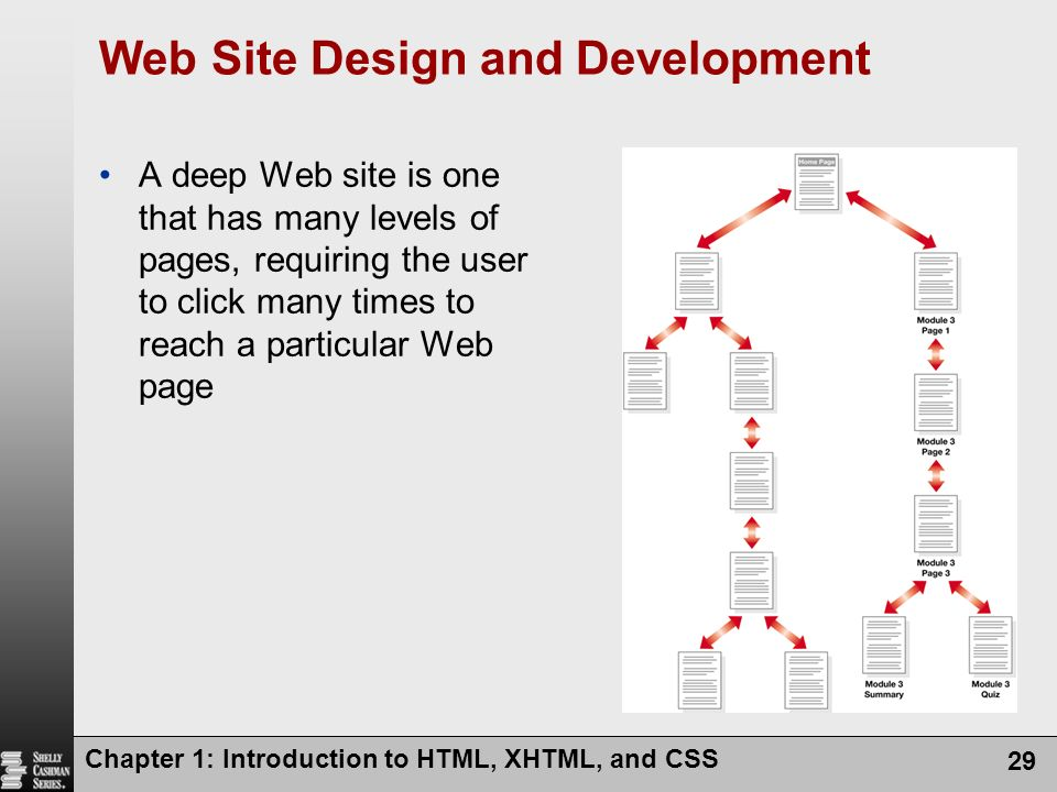 Web Site Design and Development A deep Web site is one that has many levels of pages, requiring the user to click many times to reach a particular Web
