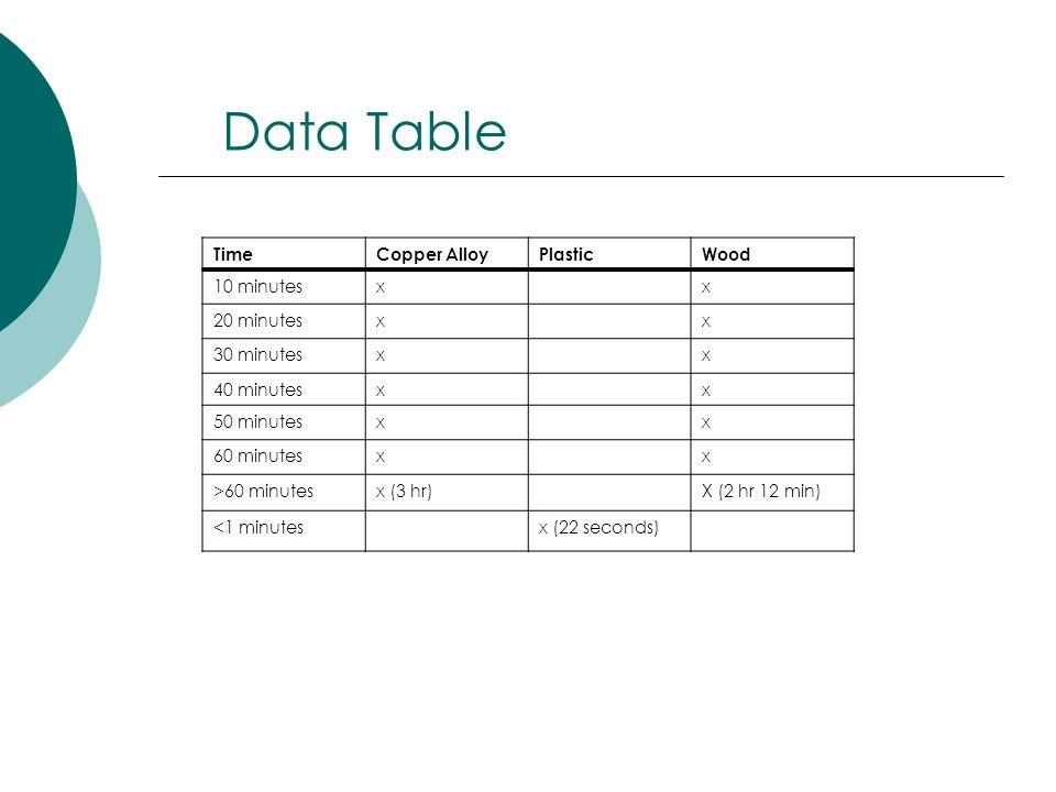 Data Table TimeCopper AlloyPlasticWood 10 minutesxx 20 minutesxx 30 minutesxx 40 minutesxx 50 minutesxx 60 minutesxx >60 minutesx (3 hr)X (2 hr 12 min