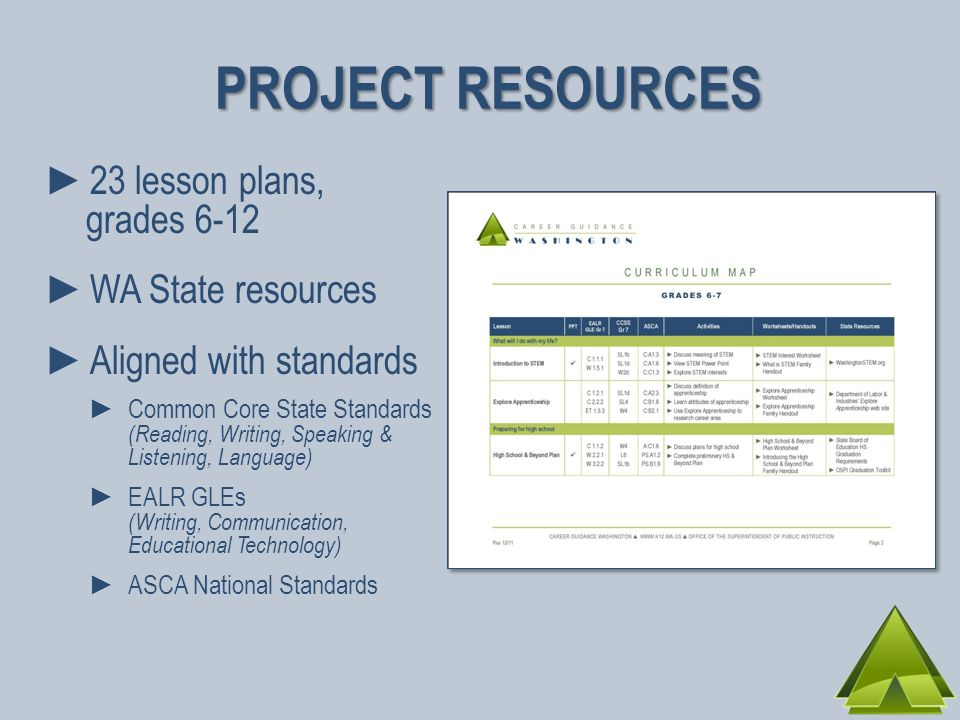 PROJECT RESOURCES 23 lesson plans, grades 6-12 WA State resources Aligned with standards Common Core State Standards (Reading, Writing, Speaking & Listening, Language) EALR GLEs (Writing, Communication, Educational Technology) ASCA National Standards
