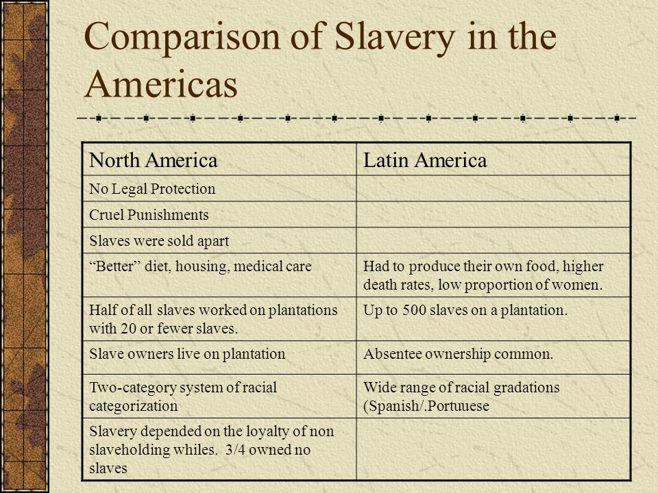 Comparison of Slavery in the Americas North AmericaLatin America No Legal Protection Cruel Punishments Slaves were sold apart Better diet, housing, me