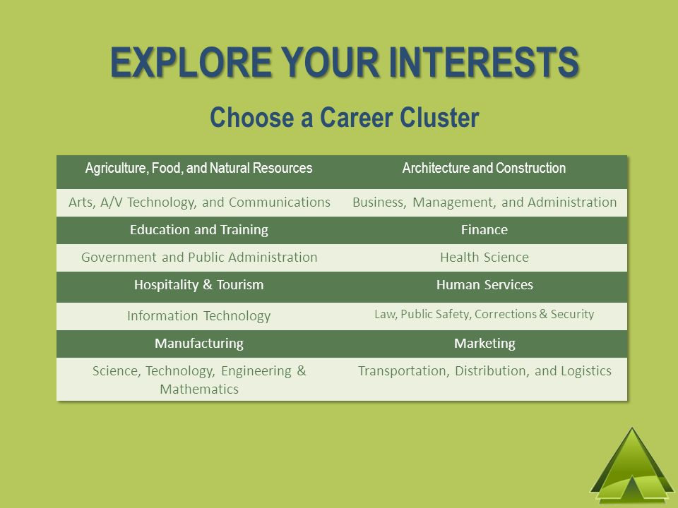 EXPLORE YOUR INTERESTS Choose a Career Cluster