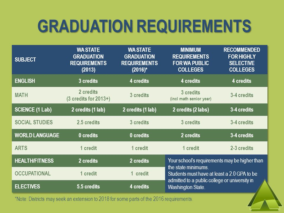 GRADUATION REQUIREMENTS *Note: Districts may seek an extension to 2018 for some parts of the 2016 requirements.