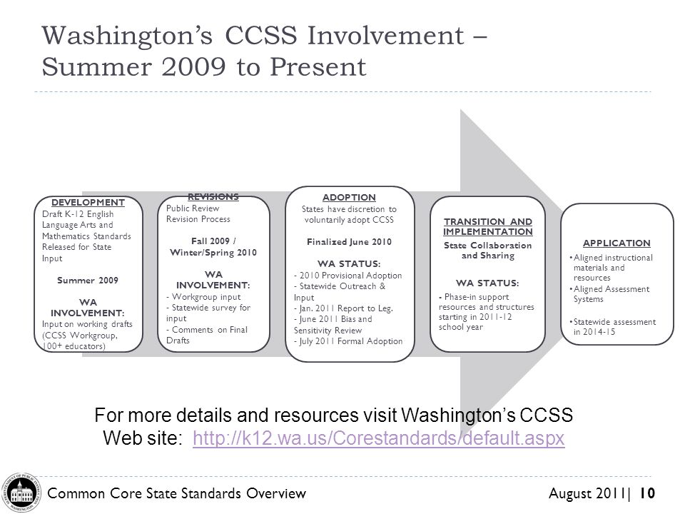 Common Core State Standards Overview August 2011| 10 DEVELOPMENT Draft K-12 English Language Arts and Mathematics Standards Released for State Input Summer 2009 WA INVOLVEMENT: Input on working drafts (CCSS Workgroup, 100+ educators) REVISIONS Public Review Revision Process Fall 2009 / Winter/Spring 2010 WA INVOLVEMENT: - Workgroup input - Statewide survey for input - Comments on Final Drafts ADOPTION States have discretion to voluntarily adopt CCSS Finalized June 2010 WA STATUS: Provisional Adoption - Statewide Outreach & Input - Jan.