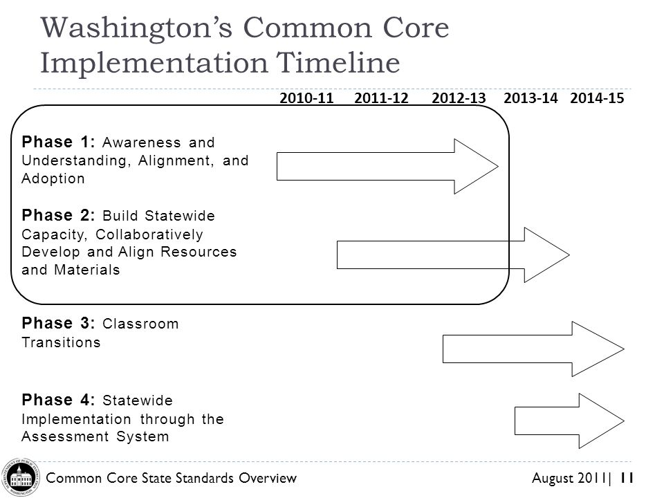 Common Core State Standards Overview August 2011| 11 Washingtons Common Core Implementation Timeline Phase 1: Awareness and Understanding, Alignment, and Adoption Phase 2: Build Statewide Capacity, Collaboratively Develop and Align Resources and Materials Phase 3: Classroom Transitions Phase 4: Statewide Implementation through the Assessment System