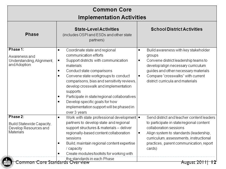 Common Core Standards OverviewAugust 2011| 12 Common Core Implementation Activities Phase State-Level Activities (includes OSPI and ESDs and other state partners) School District Activities Phase 1: Awareness and Understanding, Alignment, and Adoption Coordinate state and regional communication efforts Support districts with communication materials Conduct state comparisons Convene state workgroups to conduct comparisons, bias and sensitivity reviews, develop crosswalk and implementation supports Participate in state/regional collaboratives Develop specific goals for how implementation support will be phased in over 3 years Build awareness with key stakeholder groups Convene district leadership teams to develop/align necessary curriculum guides and other necessary materials Compare crosswalks with current district curricula and materials Phase 2: Build Statewide Capacity, Develop Resources and Materials Work with state professional development partners to develop state and regional support structures & materials – deliver regionally-based content collaboration sessions Build, maintain regional content expertise / capacity Create modules/toolkits for working with the standards in each Phase Send district and teacher content leaders to participate in state/regional content collaboration sessions Align system to standards (leadership, curriculum, assessments, instructional practices, parent communication, report cards)