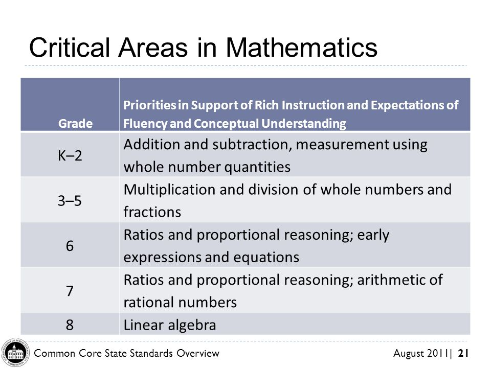 Common Core State Standards Overview August 2011| 21 Grade Priorities in Support of Rich Instruction and Expectations of Fluency and Conceptual Understanding K–2 Addition and subtraction, measurement using whole number quantities 3–5 Multiplication and division of whole numbers and fractions 6 Ratios and proportional reasoning; early expressions and equations 7 Ratios and proportional reasoning; arithmetic of rational numbers 8Linear algebra Critical Areas in Mathematics