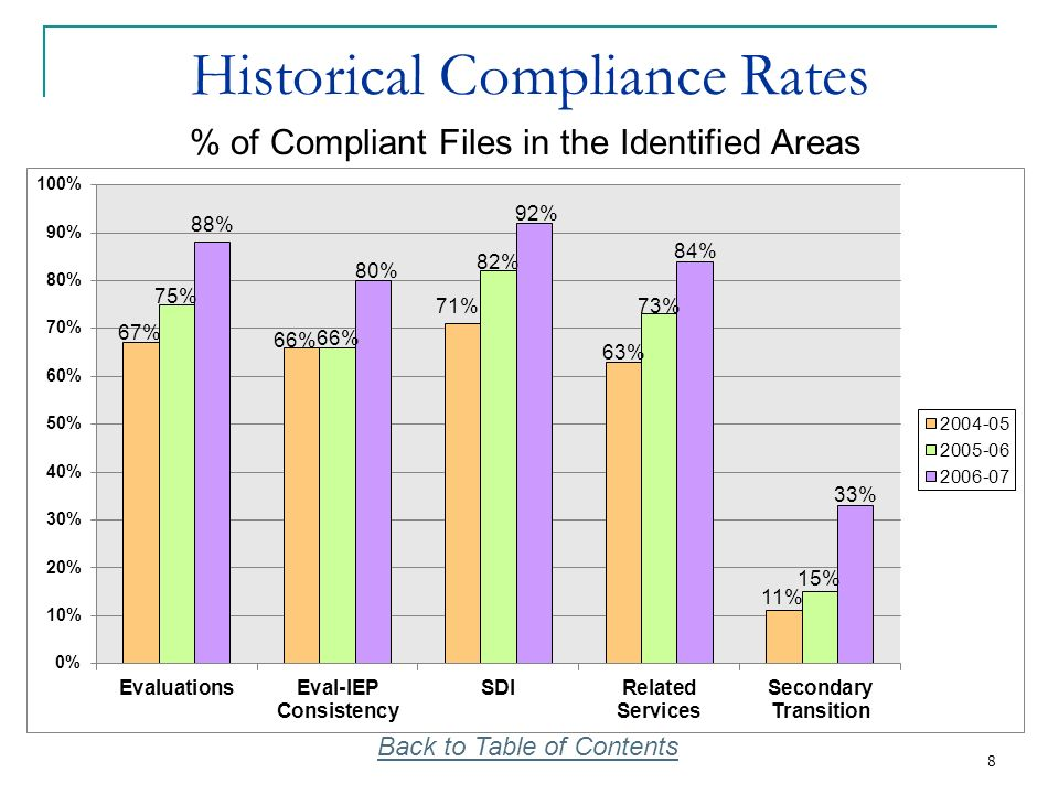 9 9 Historical Compliance Rates (cont.) % of Compliant Files in the Identified Areas