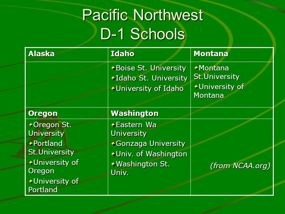 Pacific Northwest D-1 Schools AlaskaIdahoMontana Boise St. University Idaho St. University University of Idaho Montana St.University University of Mon