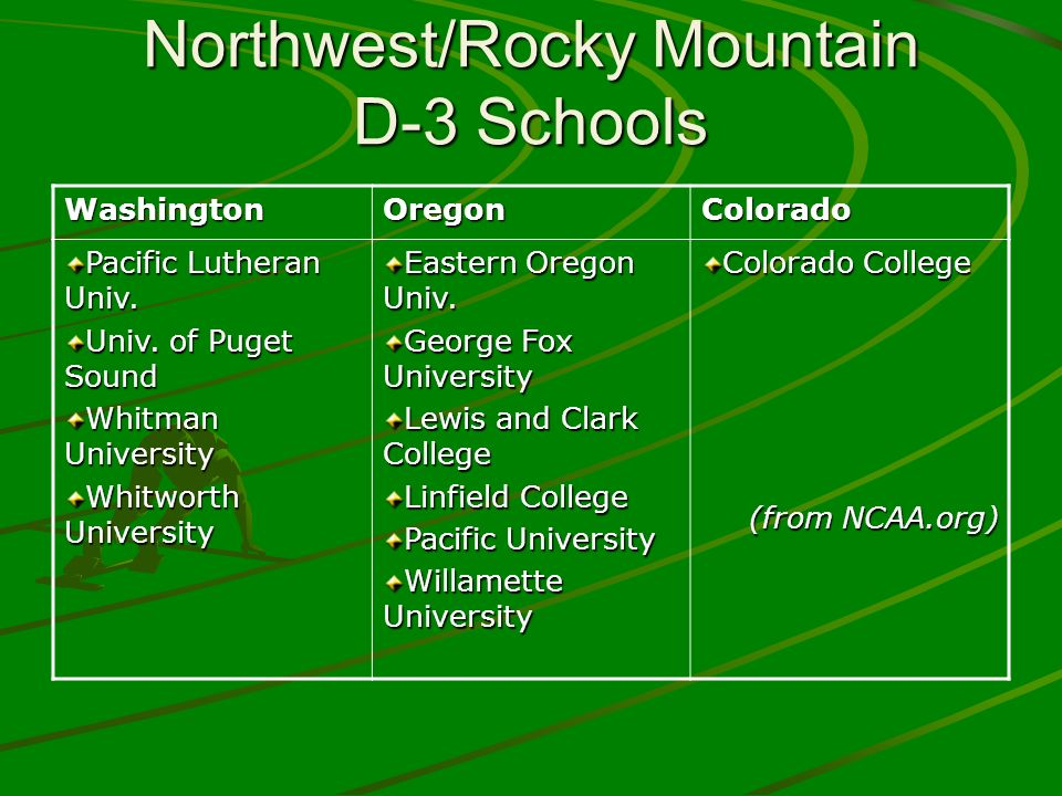 Northwest/Rocky Mountain D-3 Schools WashingtonOregonColorado Pacific Lutheran Univ. Univ. of Puget Sound Whitman University Whitworth University East