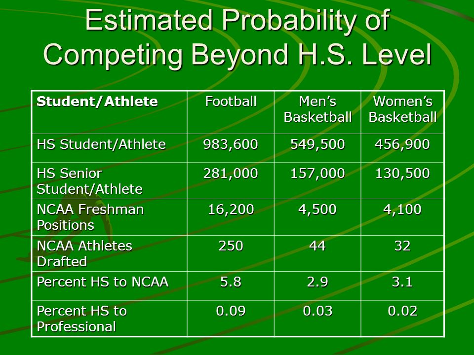 The Myth of the Full $ Ride SportUWWWUSPUSUSMU Mens BB 1398106 Womens BB 1567.35106 Mens Soccer 9.95657 Volleyball12346 (stats from HECB) 4 -Cost of Attendance at State schools vs Private schools affects the $$$ amount of your scholarship