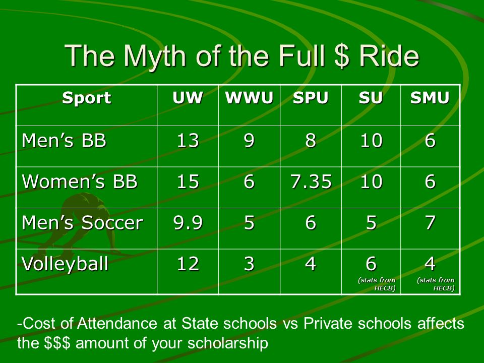 The Myth of the Full $ Ride SportUWWWUSPUSUSMU Mens BB 1398106 Womens BB 1567.35106 Mens Soccer 9.95657 Volleyball12346 (stats from HECB) 4 -Cost of A