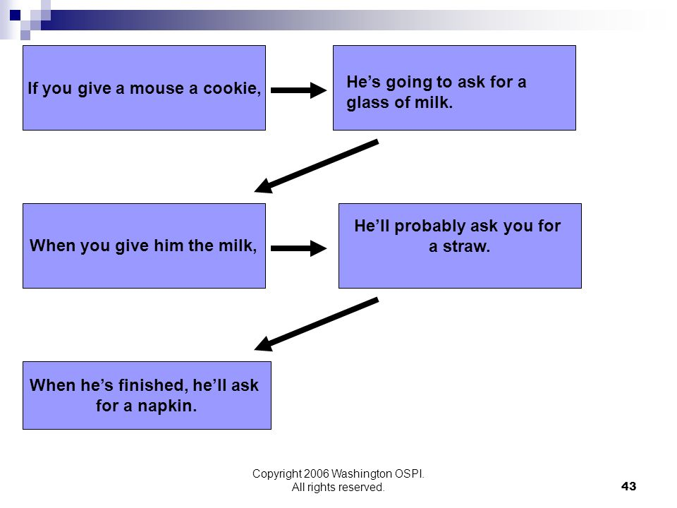 Copyright 2006 Washington OSPI. All rights reserved. If you give a mouse a cookie, When you give him the milk, Hell probably ask you for a straw. When