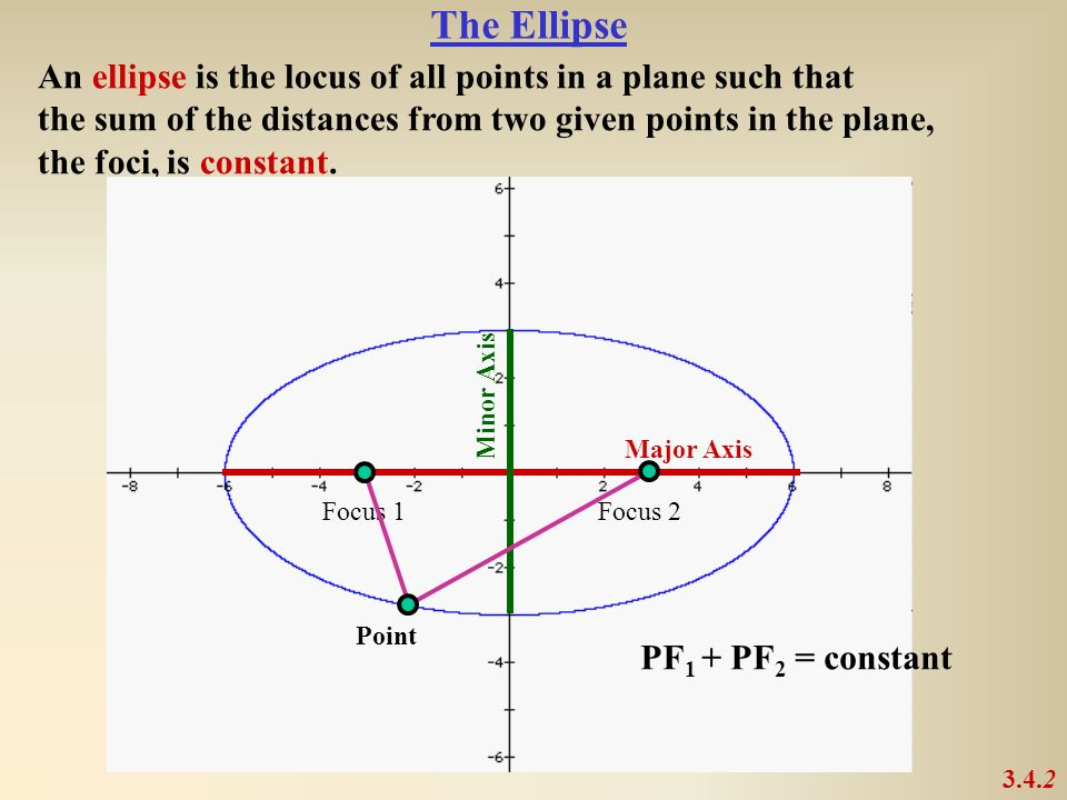 An ellipse is the locus of all points in a plane such that the sum of the distances from two given points in the plane, the foci, is constant. Major A