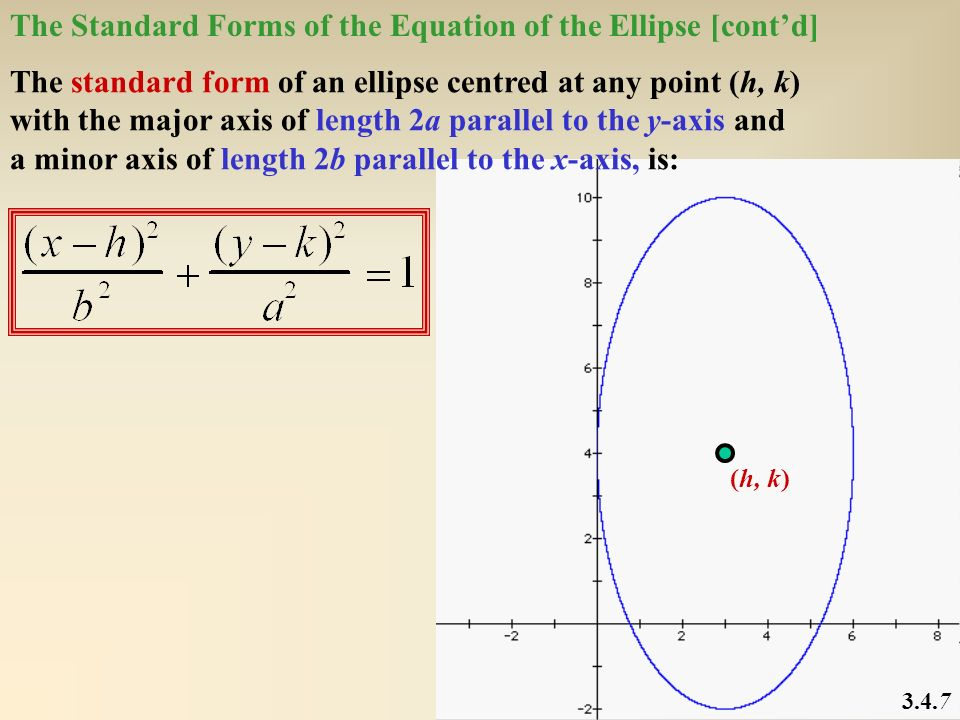(h, k) The Standard Forms of the Equation of the Ellipse [contd] 3.4.7 The standard form of an ellipse centred at any point (h, k) with the major axis